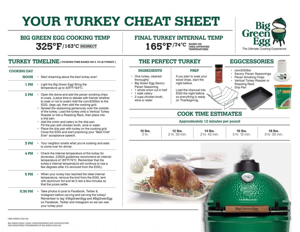 Turkey Cheat sheet