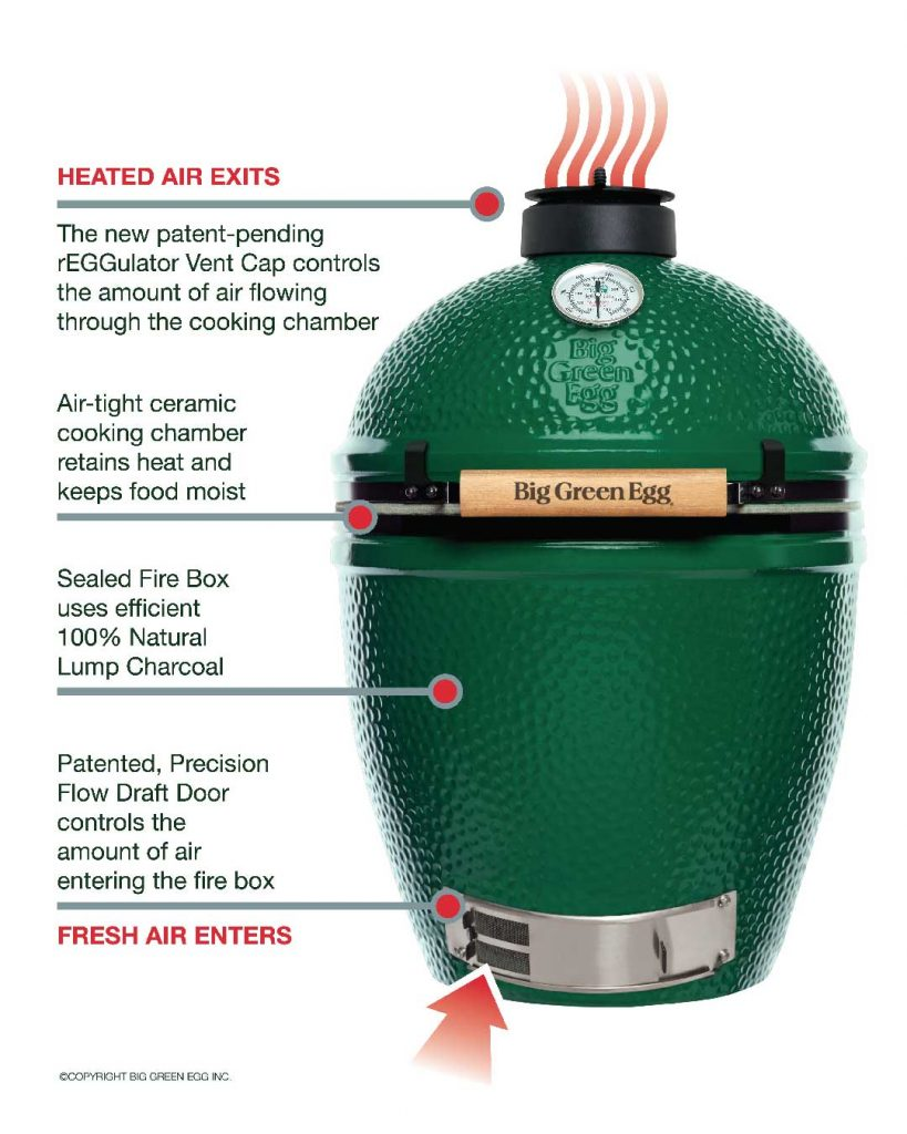 How The Big Green Egg Ceramic Grill Works With Lump Charcoal